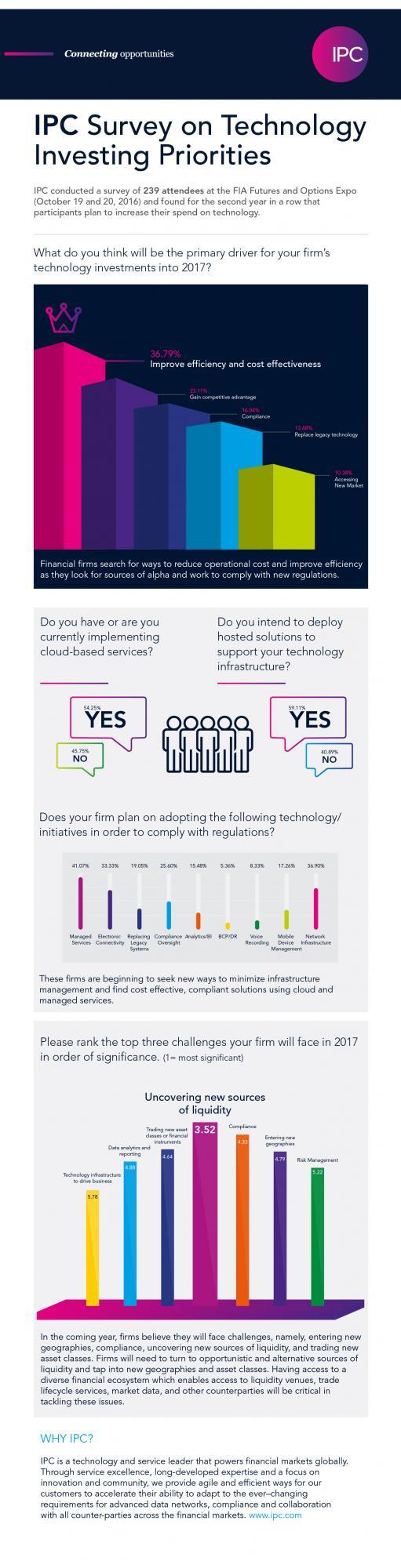 Infographic: IPC Survey on Technology Investing Priorities