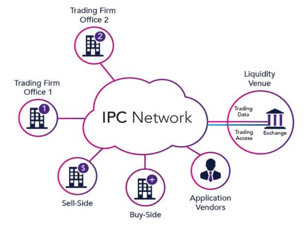 ipc network